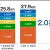 ソフトバンク・グループ 2020年3月期 第2四半期決算