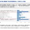 民間企業での高度研究人材の活用(研究者ポストの状況②)