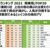 住みたい街ランキング2021関東版発表!
