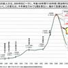 日本の人口減少予測が半端ない件