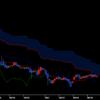 トルコリラ円を週足チャートで分析して中長期の予想をする
