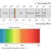 電磁波の波長(振動数)による分類図