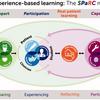 経験に基づいた学習(ExBL):21世紀の臨床教育