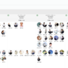 NestJSを採用した「組織分析」の技術スタックをご紹介
