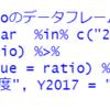 都道府県別の所定内給与額のデータの分析5 - R言語で2005年度と2017年度の男女格差を比較する。var.test関数とt.test関数