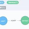 アクセス制御リストをグラフDBで構築 - Neo4j