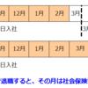 3月31日~4月上旬退職者の社会保険料控除は要注意!!