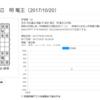 超便利!ウェブ上で棋譜解析ができるサイト「将棋山脈」