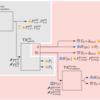 冗長的な支払経路を用いることでLN支払のスループットを向上させるBoomerang