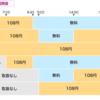 イオン銀行 活用法  ①普通預金