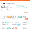 2017/10/23 糖質制限ダイエット42日目