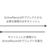 RailsアプリケーションにおけるModelキャッシュの実装