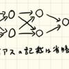 """ニューラルネットワークで""""Z = x*x + y*y""""を学習させてみた"""