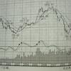 2003年~2006年の間の投資利益が1.8倍以下は問題あり!