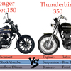 RE Thunderbird 350 vs Bajaj Avenger Street 150