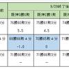 巨人ファンとしてDeNA✖阪神3連戦、どちらを応援するか?