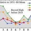 8月の世界平均気温、3年連続下げも観測史上5位の高さ