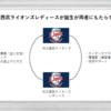 埼玉西武ライオンズ公認の女子硬式野球チーム「埼玉西武ライオンズ・レディース」誕生を読み解く