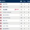 【松山英樹】全米Vならずの2位。すごい健闘でしょ。
