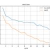 将棋AIの実験ノート:活性化関数Swishを試す 続き