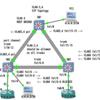 STPトポロジ-3(パスコスト変更による通信経路の変更1)