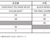 2017年10月22日付JFL系列音楽チャート1位