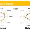 NFL Week13までのスタッツをレーダーチャートにして分析&プレーオフ進出予想してみた(NFC編)
