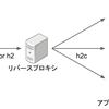 Nginxのリバースプロキシでバックエンドとhttp2通信する