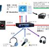 【DJ配信/VRChat】大福家のDJ配信・VRC環境構築について