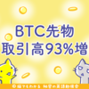 仮想通貨市場回復、ビットコイン先物の取引高は93%上昇