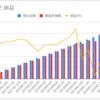 【DC積立】確定拠出年金の運用報告!20カ月目は-1,714円(-1.68%)でした。【3.5%回復!】