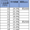 【トラリピ3すくみ検証】トラリピハーフ&ハーフ完全検証:28週目 (10/19)。年利換算16.4%です。継続して円安へ動き利益が含み損に勝ち始めました。