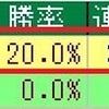 阪神JF2018のデータ其の3