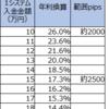 【ループイフダン4・5すくみ検証結果】3月1週は2500pips証拠金で年利換算17.3%。2000pipsで26.0%。4すくみ側はよく動いています。