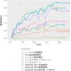 インデックス投信の資産公開 (2019/4/30)