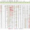 新型コロナウイルス、  人口あたり新規感染者数、国別・日別 推移一覧表(5月19日現在)