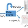 【初心者向け】Jupyter+Pandas+matplotlibを使ったデータ分析入門