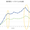東京駅のピークタイム、出勤者数は減少したが出勤時間の時差効果は見られず。帰宅時間は分散傾向