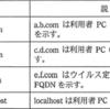 【応用情報】セキュリティ技術評価