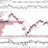 ウォルマート(WMT)2017Q4決算と株価