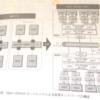 OpenStackアーキテクチャメモ(Neutron)