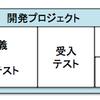 システム運用(サービスデスク)