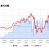 株式投資 運用成績(2016/07/18)
