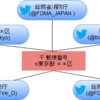 Twitterに地域の災害情報発信アカウントの検索機能が追加された