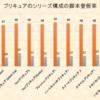 プリキュア作品におけるシリーズ構成の脚本率