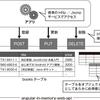 はじめからはじめる @ngrx/data 第3話(Angular In Memory Web API 設定編)