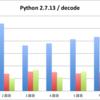 ショロカレ 24 日目 | 初老と Python (4) 〜 JSON モジュール速度比較オリンピック 2016 冬 〜