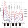 数理音楽の風景(1)-不協和度曲線