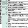 「辺野古ありき」また 沖縄膨らむ不信 大地震想定せず - 東京新聞(2019年9月5日)