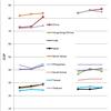 2014年~2016年の報道の自由度の推移(東アジア諸国・RWB vs FH)